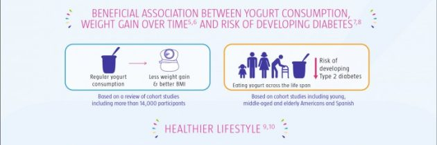 The 2016 4th Global Summit on the Health Effects of Yogurt